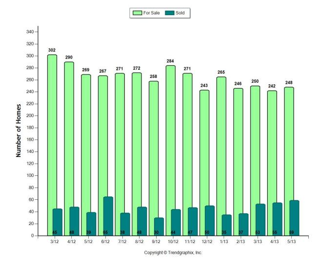 Single Family homes for the past 12 months in the Coral Gables area