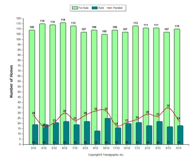 Single Family Homes for the past 12 months in the Doral Area