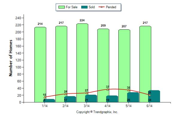 CG trend 07-2014