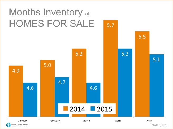 Buyer demand is far outpacing the supply of homes available for sale.