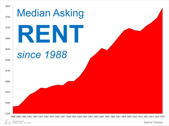 Increase-in-rents