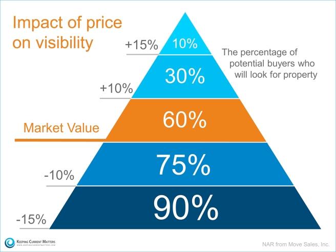 Price Visibility